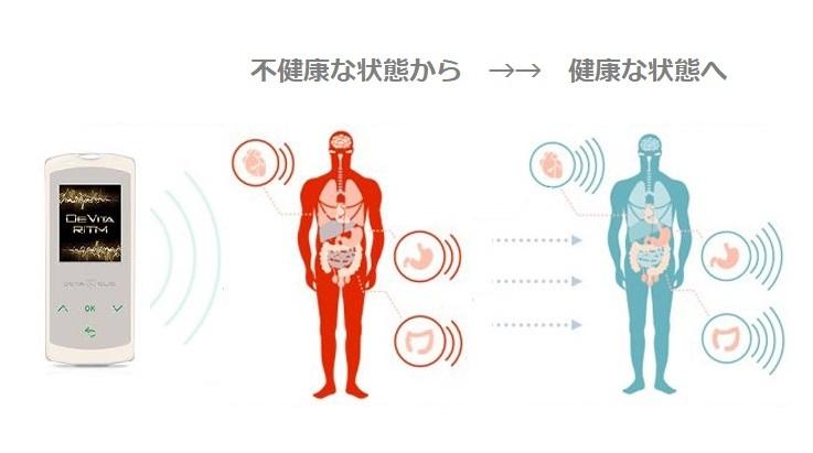 不健康から健康体へ、バイオレゾナンス波動医学療法